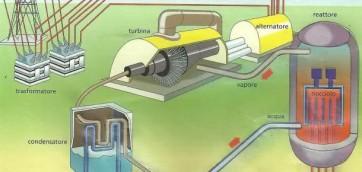 Schema della centrale nucleare