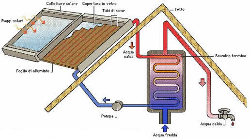 Pannello Solare E Fotovoltaico Differenza : Differenza tra pannelli solari e celle fotovoltaiche