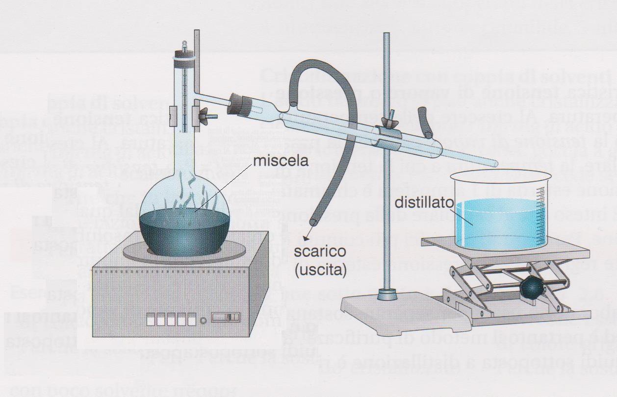 [Immagine: Disegno-di-Distillazione-Semplice.jpg]